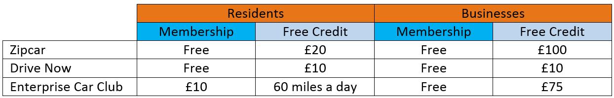 Car Club Savings